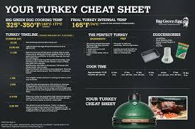 turkey sheet no click big green egg