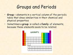 Elements In The Periodic Table Elements Make Up The Periodic Table Ppt Online Download