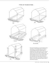 Type Of Foundation Book How To Build Animal Housing 60 Plans For Coops Hutches