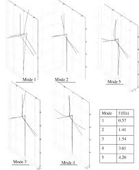 a study on vibration isolation for wind turbine structures