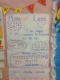 more less anchor chart greater than and less than math
