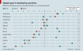 world bank thinks contraction in developing countries is good