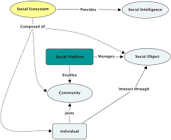 future internet free full text when the social meets the