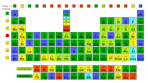 what is the modern periodic table wikipedia talk wikiproject elements archive 11 wikipedia