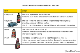 Different Ways To Paint A Table How To Care For The Paint On Your Car Yourmechanic Advice