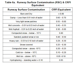 Friction Coefficient Table by Contaminated Runways