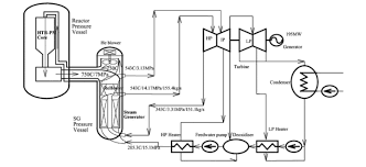 history and promise of high temperature gas cooled reactors