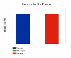 French Meme - how france got its flag weknowmemes