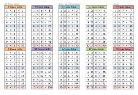 28 multiplication table worksheet 1 10 practice times