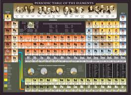 periodic table poster large periodic table of the elements thinkgeek