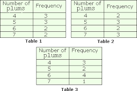 data collection and data analysis worksheet problems u0026 solutions