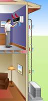 mini split air conditioners electrical contractor las vegas