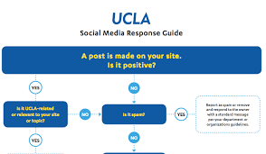 Plan Social Media How To Plan Social Media Responses Practical Ecommerce