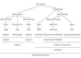 grammatical functions of english nouns and noun phrases