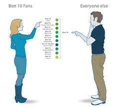 Ben 10 Memes - ben 10 fans vs normal people artist vs normal people know your