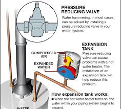 how does plumbing work how does an expansion vessel work turcolea com