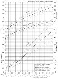 a new growth chart for preterm babies babson and benda u0027s chart
