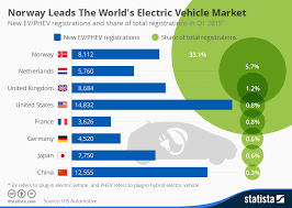 chart norway leads the world u0027s electric vehicle market statista