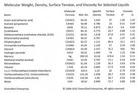 ethylene glycol viscosity table is it viscosity or is it surface tension ctg technical blog