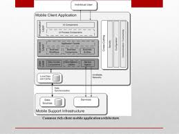 architektur software free of mobile software applications
