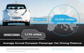 nissan leaf price uk nissan leaf drivers drive more than gasmobile drivers