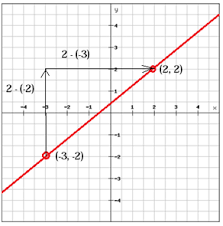 the slope of a linear function pre algebra graphing and