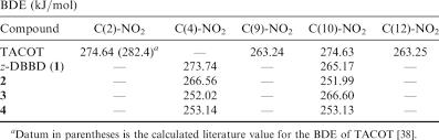 Bond Energies Table Homolytic Bond Dissociation Energies Bdes Of The C No 2 Bond Of
