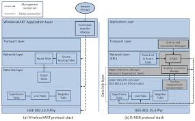 sensors free full text d msr a distributed network management