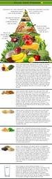 vegan food pyramid free infographic alkaline plant based diet