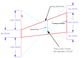 aerodynamic chord how to find cg on delta wing rcu forums