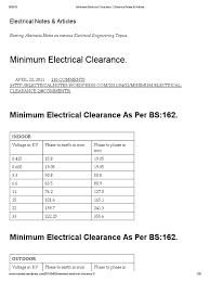 minimum electrical clearance high voltage voltage