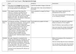 jekyll and hyde chapter 2 themes dr jekyll and mr hyde revision by carmen jackson mcken teaching