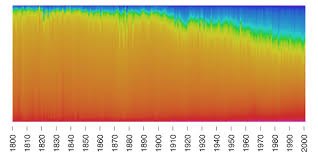 color use in paintings by year flowingdata