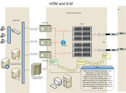 file ilm and hsm diagram jpg wikipedia