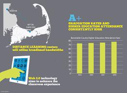 Cape Cod Technology Council - education smartercape2012 gif