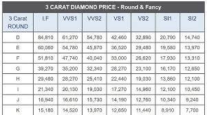 how much does an engagement ring cost what is average cost for a 3 carat diamond quora
