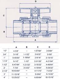Outside Faucet Has Wrong Thread Size Pipe Threads Vs Hose Threads Pvc Sch40 Ball Valves 3 Way Valves Glue Or Threaded