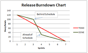 Scrum Burndown Chart Excel Template What Is A Burndown Chart An Effective Agile Planning And Tracking