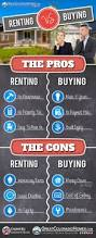 Cost Of Rent by Best 25 Renting Ideas On Pinterest Renting A House Apartment
