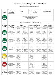 VÅ¡etky nemecké a eur³pske ekologické plakety ekologické z³ny