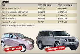 nissan patrol australia price what does it cost to run your car size does matter mackay daily