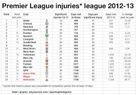 premier league table over the years newcastle hit rock bottom of the 2012 13 injuries league