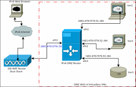 best home network design home network design exle of a home networking setup with vlans