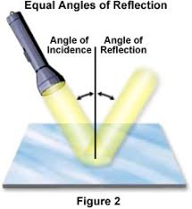 reflection of light in mirrors molecular expressions microscopy primer light and color