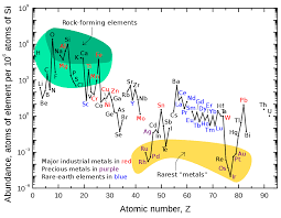 abundance of elements in earth u0027s crust wikipedia