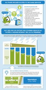 infographic how to choose your health insurance village
