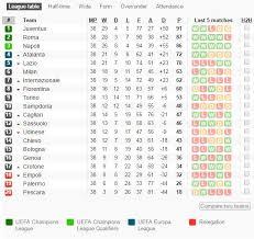 hasil pekan 38 dan klasemen akhir liga italia 2016 2017