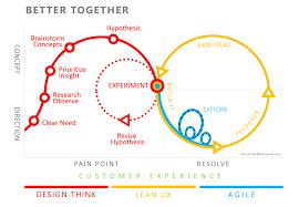 design thinking elements process christine dani cruz