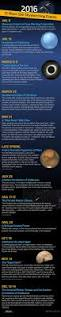 Night Sky Map Tonight Best 25 Meteor Shower Dates Ideas That You Will Like On Pinterest