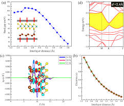 band engineering mos2 stanene heterostructure strain